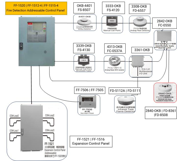 marine smoke detector UAE